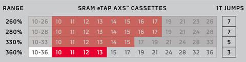 sram etap axs 12 speed cassette options